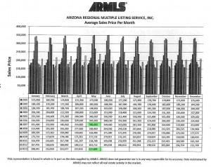 ARMLS Avg Sales Price Per Month