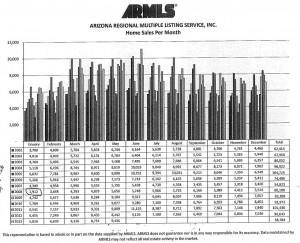 ARMLS Home Sales Per Month