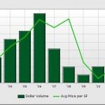 Retail Dollar Volume & PSF