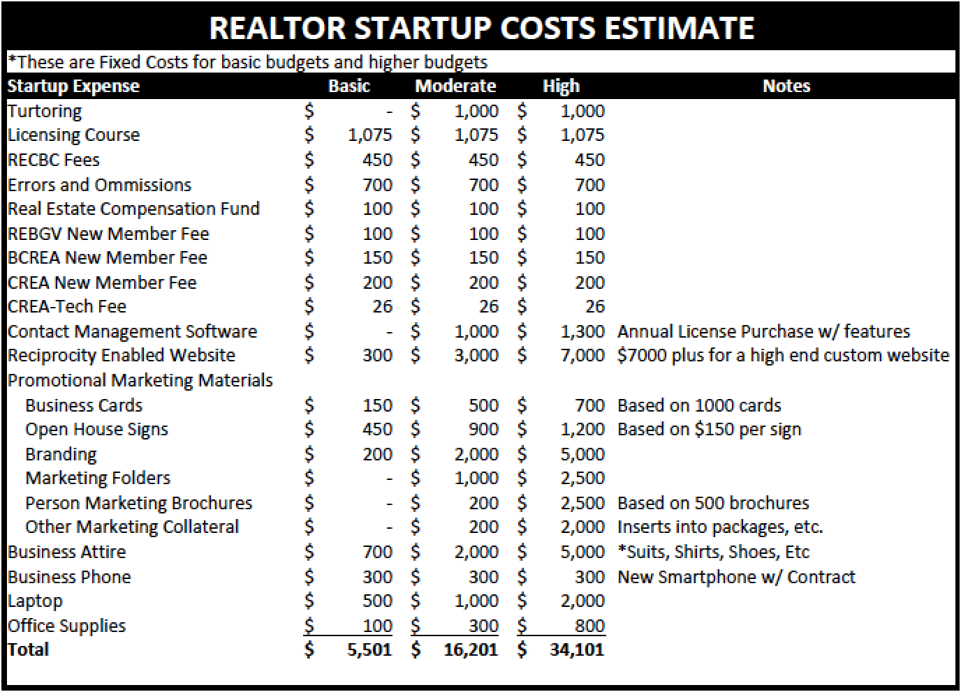 The Costs Of Being A Realtor Startup Costs