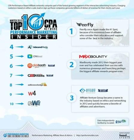 Top Affilaite Networks