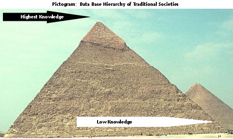 knowledge pyramid