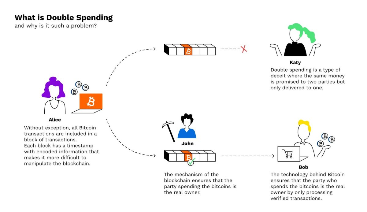 the issue with double spending