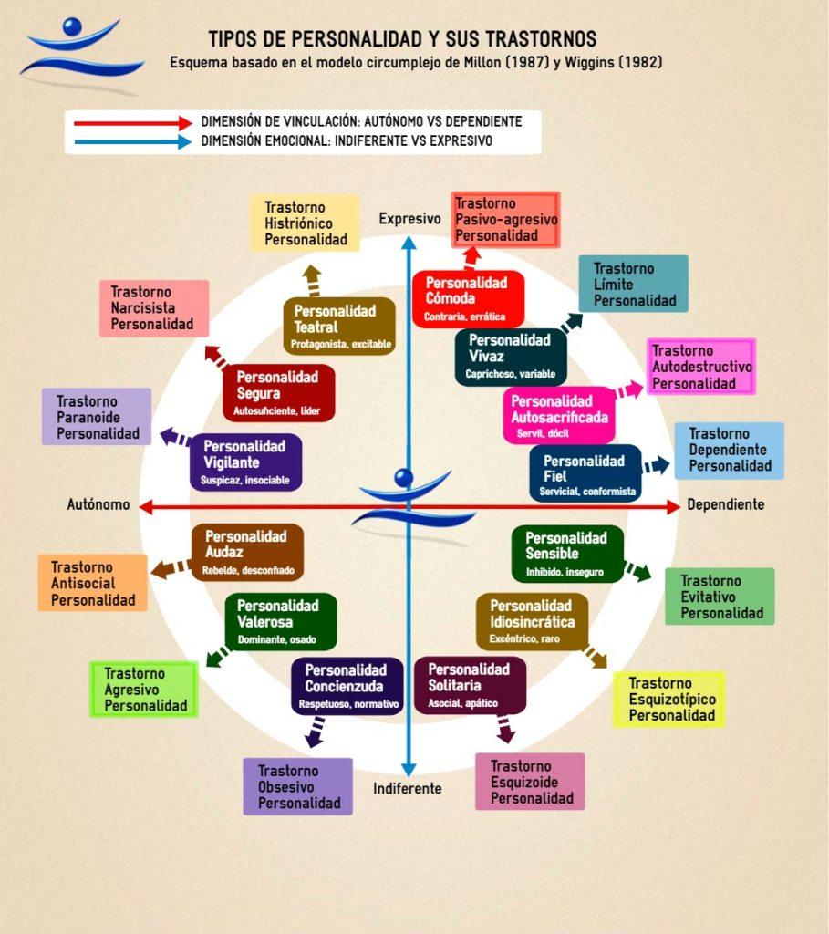 Tipos de personalidad y sus trastornos