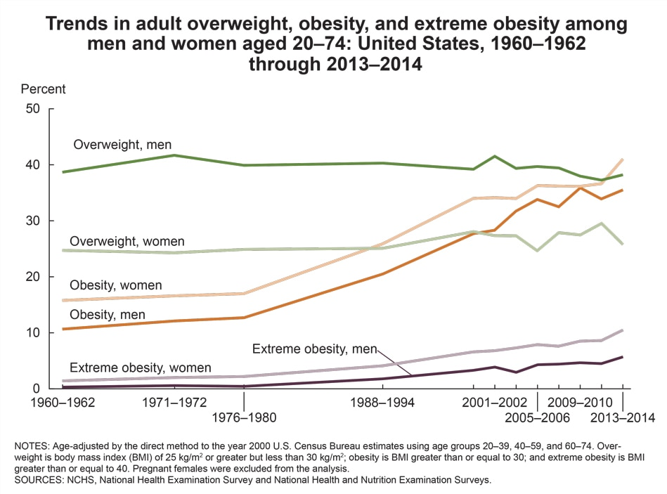 Figure showing trends in overweight, obesity, and extreme obesity among US men and women from 1960 to 1962 and 2013 to 2014.