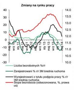 zmiany_rynek_pracy