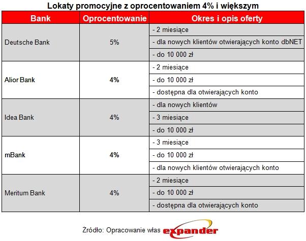lokaty_promocyjne_z_oprocentowaniem_4_i_wiekszym
