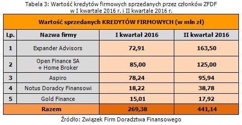 wartosc_kredytow_firmowych_sprzedanych_przez_czlonkow_zfdf