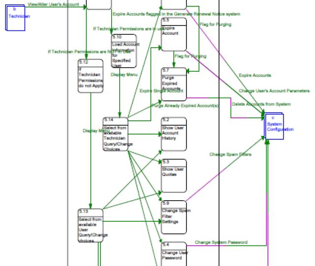 Manage User Account Data Flow Diagram