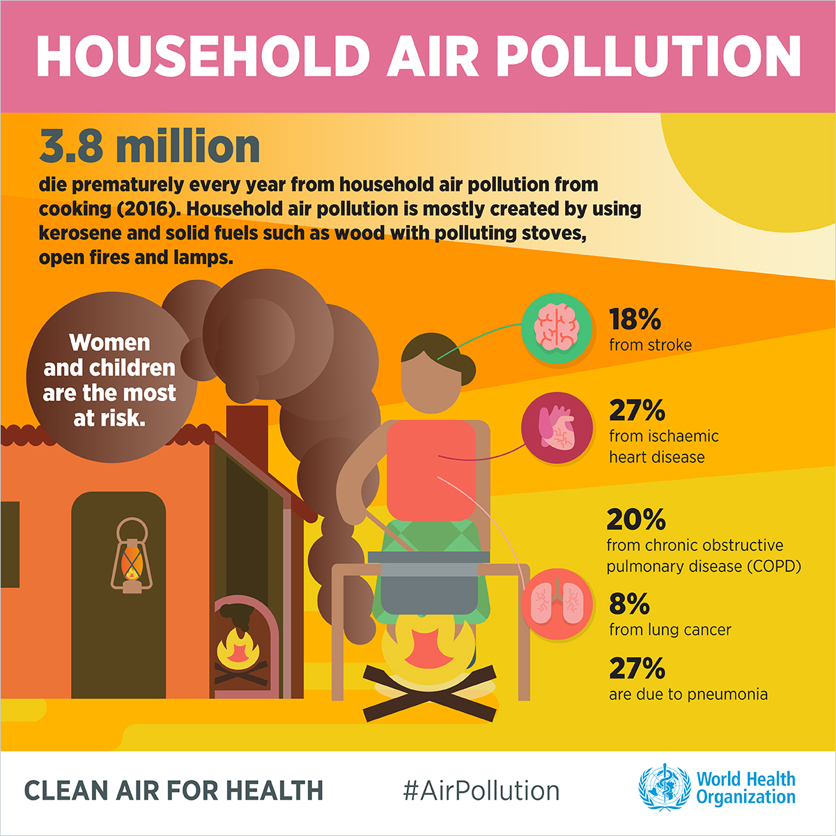 Impact Of Air Pollution On Health
