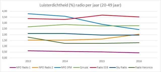 Radio update mei KDH jaar