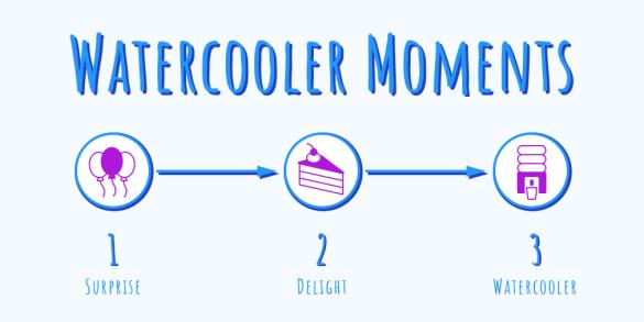 Watercooler moments