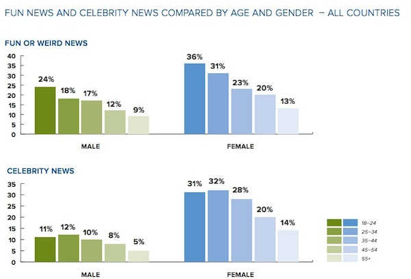 News_Gender