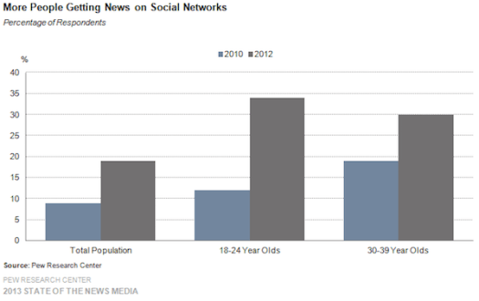 PewChart_25-more-people-getting-news-on-social-networks-Copy