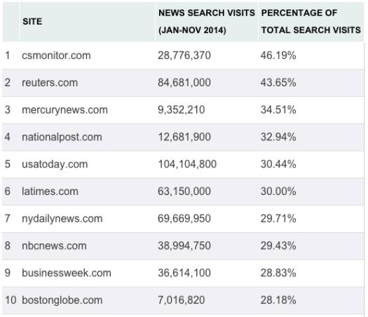 adam-sherk-google-news-top