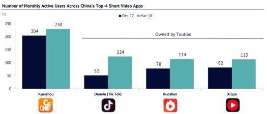 Shortform video apps