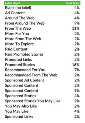 content-disclosures