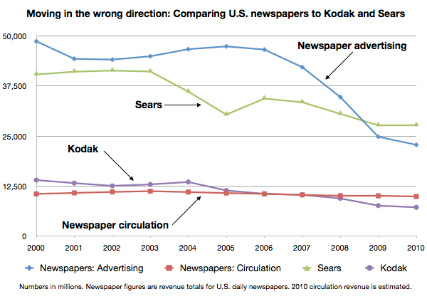 doctor-sears-kodak-newspapers-chart.png