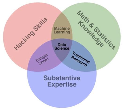 drew-conway-data-science-venn-diagram