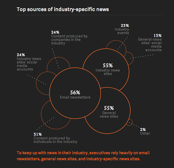 Top Sources For Industry News Among Executives [CHART]