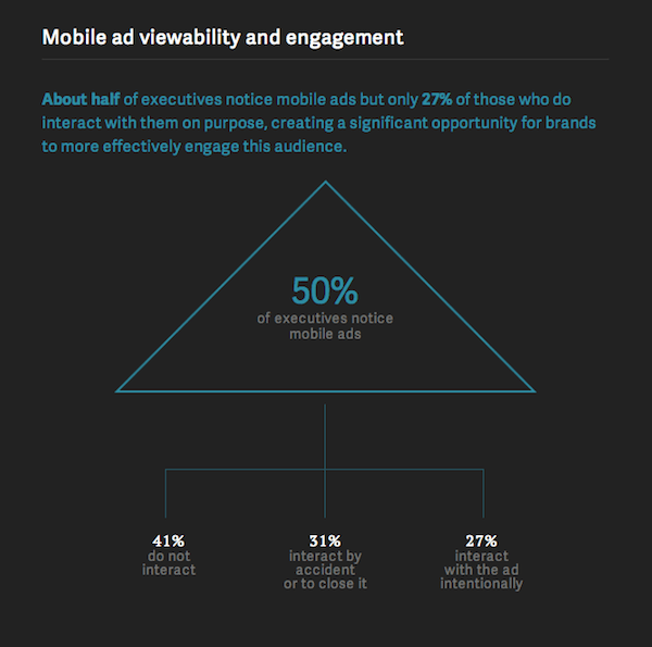 Mobile Ad Viewability & Engagement Among Executives [CHART]