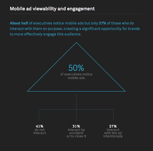 Mobile Ad Viewability & Engagement Among Executives [CHART]