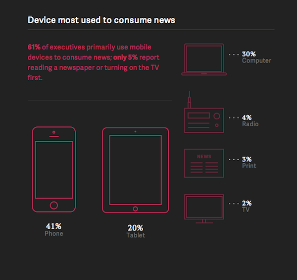 Device Executives Most Use To Consumer News [CHART]