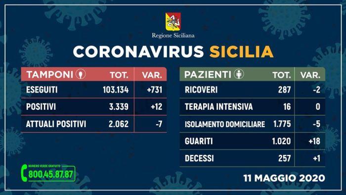 koronawirus sycylia, koronawirus na sycylii, koronawirus palermo, koronawirus katania, sytuacja koronawirus na sycylii, koronawirusem na sycylii, wirus covid-19 na sycylii, wirus covid-19 sycylia, zarażenia koronawirusem na sycylii, sytuacja koronawirus na sycylii, życie na sycylii, niedziela w muzeum na sycylii, niedziela w museum sycylia, mapa koronawirus włochy, mapa koronawirus we włoszech, mapa koronawirus na sycylii, mapa koronawirus sycylia