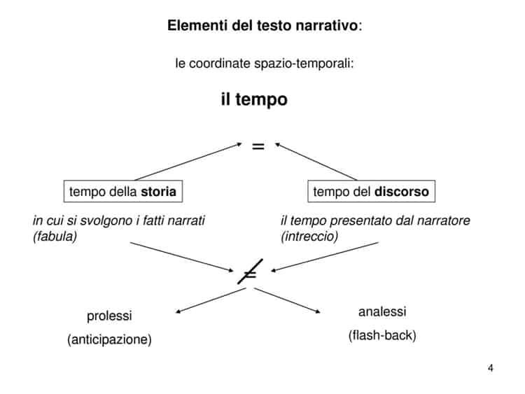 il tempo della narrazione