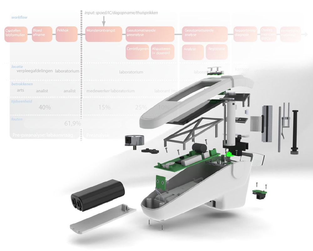 dymo-onderzoek-medisch