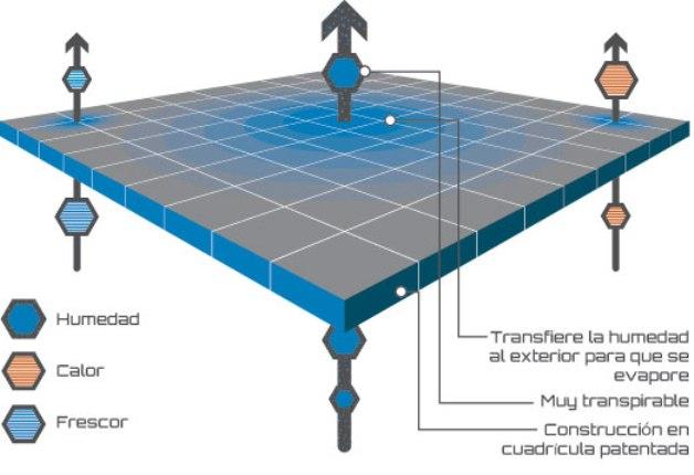 La clave del tejido Polartec