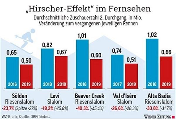 Comparativa de la audiencia de la ORF entre las pruebas de Soelden, Levi, Beaver Creek, Val d'Isère y Alta Badia de 2018 y 2019. Fuente 'Weiner Zeitung'