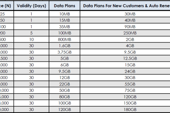 Glo Offers New Data Plans with Free YouTube Streaming