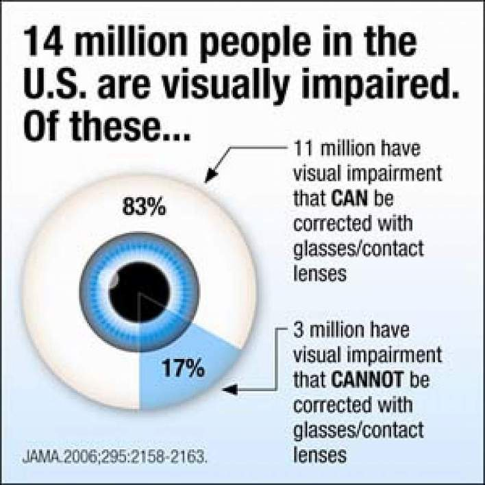 Study Finds Most Americans Have Good Vision, But 14 Million Are Visually  Impaired   National Institutes of Health (NIH)