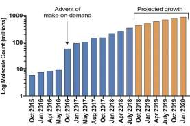 Graph showing projected growth of available molecules