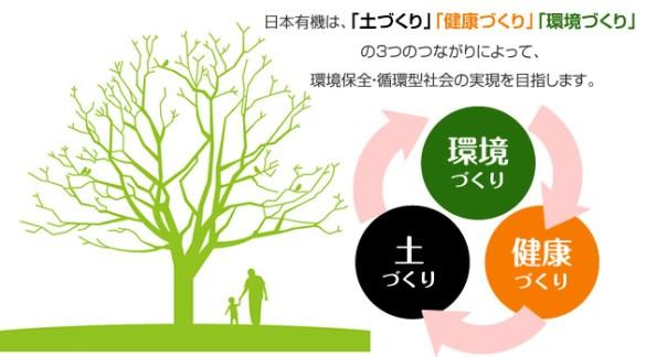 日本有機は、「土づくり」「健康づくり」「環境づくり」の3つのつながりによって、 環境保全・循環型社会の実現を目指します。