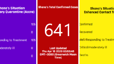 Photo of COVID-19 UPDATES: Coronavirus cases in Ghana hit 641 with 83 recoveries