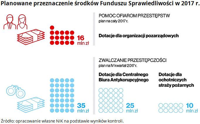 Planowane przeznaczenie środków Funduszu Sprawiedliwości w 2017 r. Źródło: opracowanie własne NIK na podstawie wyników kontroli.