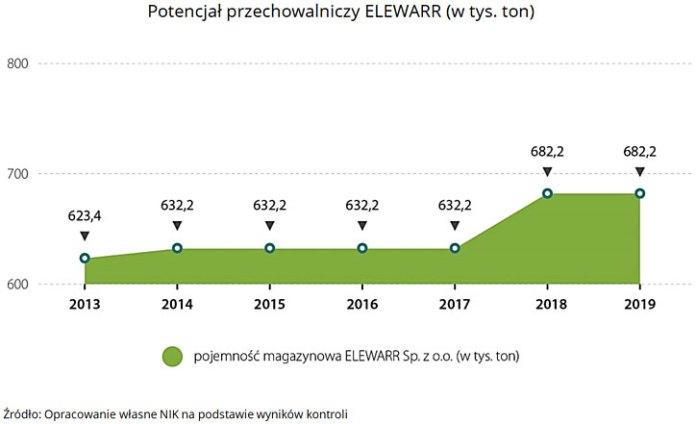 Potencjał przechowalniczy ELEWARR (w tys. ton)
