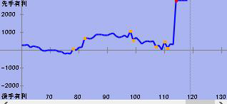 将棋ソフト「elmo」による評価値グラフ。上が先手・藤井五段、下が羽生竜王の戦況。ソフトは羽生竜王の114手目「7九角打」で藤井五段の勝利を予想した
