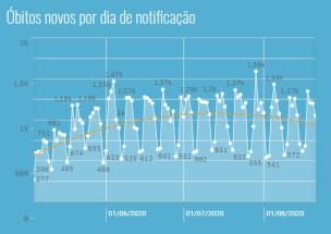 【表1】ブラジル全体の日別の死者数グラフ。7月をピークにして8月は下降を始めている(https://susanalitico.saude.gov.br/extensions/covid-19_html/covid-19_html.html)