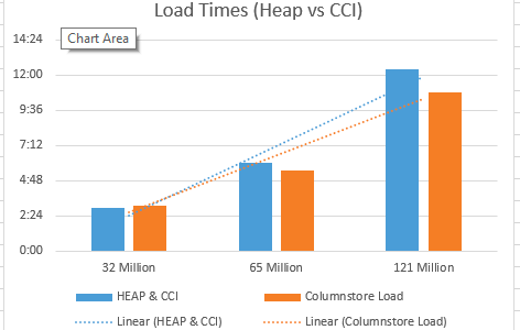 "Clustered Columnstore Indexes – part 25 (""Faster Smaller Better Stronger"")"