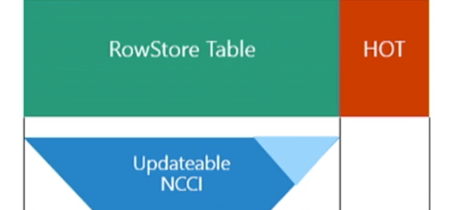 "Columnstore Indexes – part 54 (""Thoughts on upcoming improvements in SQL Server 2016"")"