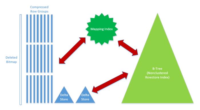 Clustered Columnstore + Btree Indexes