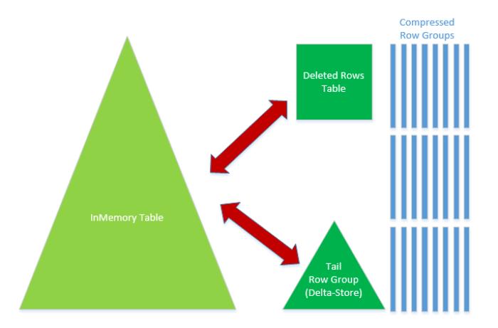 InMemoryOLTP + Columnstore