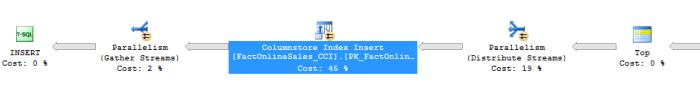 Parallel Insertion part SQL Server 2016