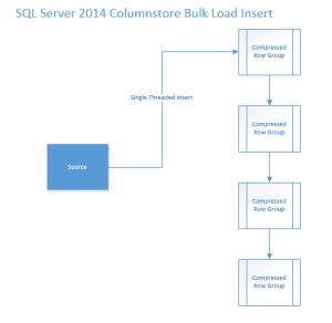 SQL 2014 Clustered Columnstore Insert - Corrected