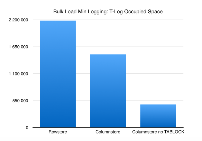 bulk-load-min-logging-rowstore-vs-columnstore-in-sql-server-2016-with-no-tablock