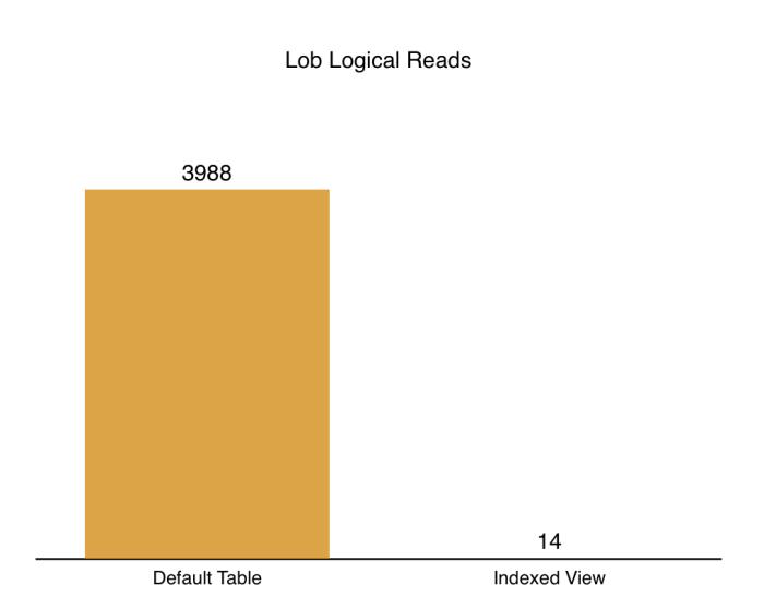 lob-logical-reads
