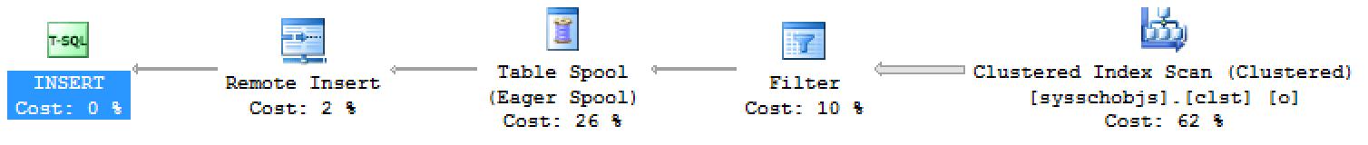 """Columnstore Indexes – part 112 (""""Linked Servers"""") – Niko Neugebauer"""